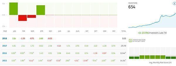 buenos indicadores gráficos