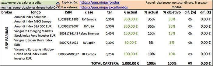 cartera indexados