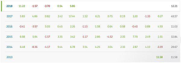 estadísticas usuario trading social