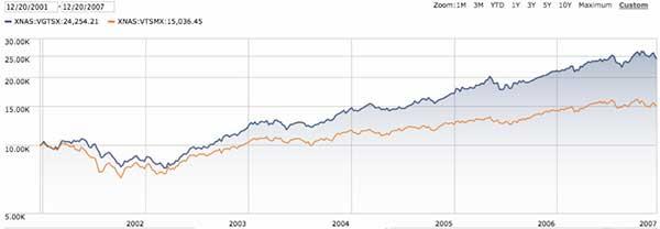 historico Vanguard Global Stock Index