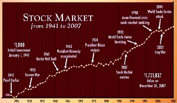 histórico de mercados