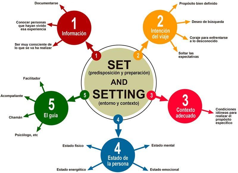 set and setting