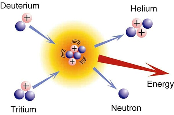 fusión nuclear del sol